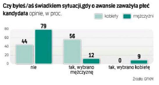 Wykres dot. świadków sytuacji gdy o awansie zaważyła płeć
