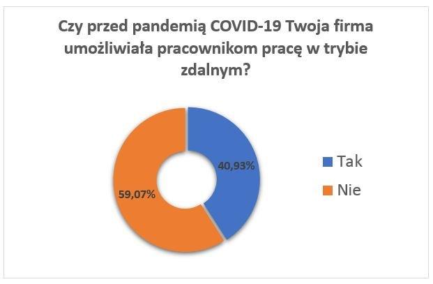 6 praca zdalna koronawirus pandemia